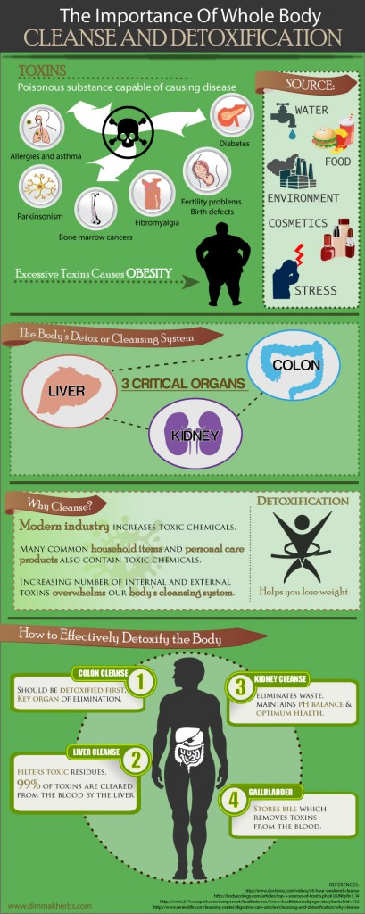 Detoxification Infographic 409x1024 Why Detoxify the Human Body? (Infographic)