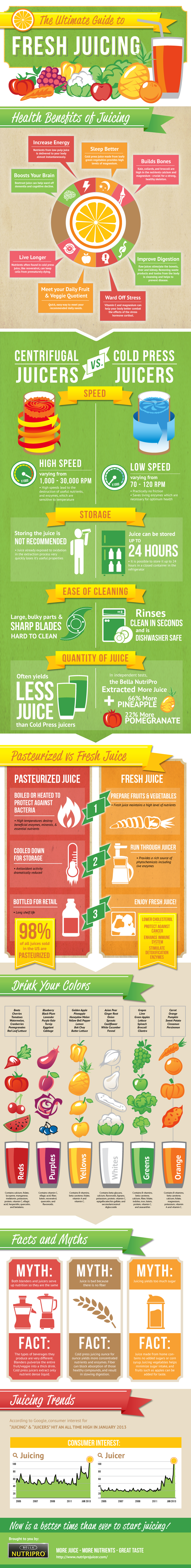 Ultimate_Guide_Fresh_Juicing_Infographic
