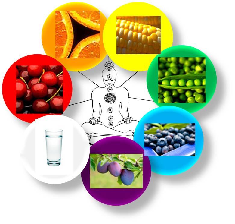 chakra-foods-nutrition