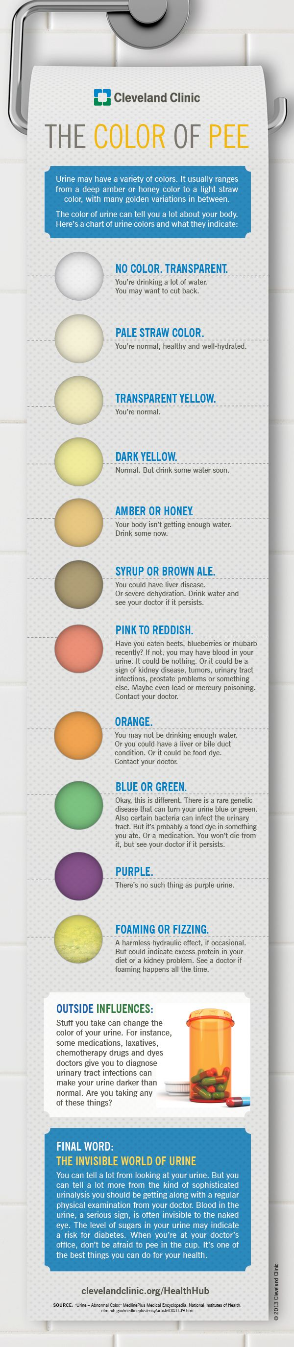 urine color chart The Color of Pee   What Your Urine Says About You (Infographic)